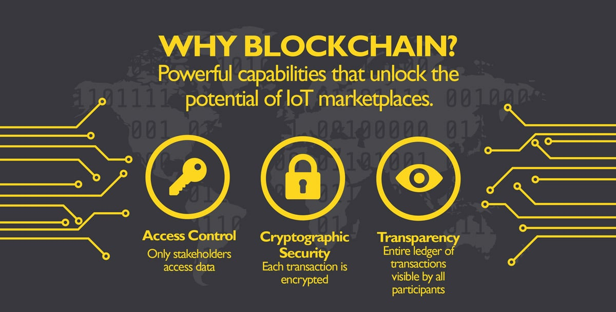 Blockchain infographic piece