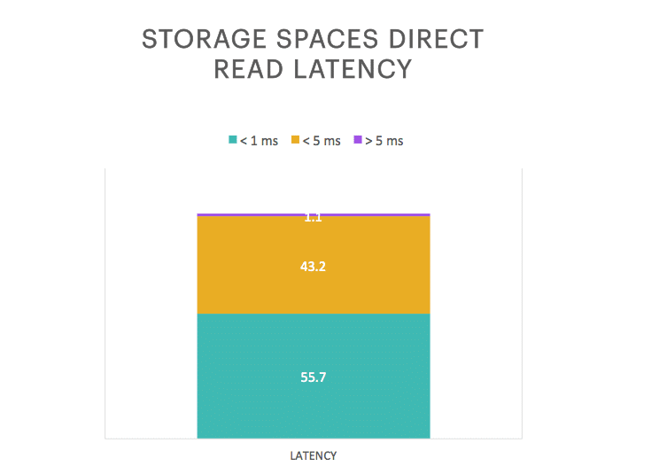 Storage Spaces Read Latency All Flash