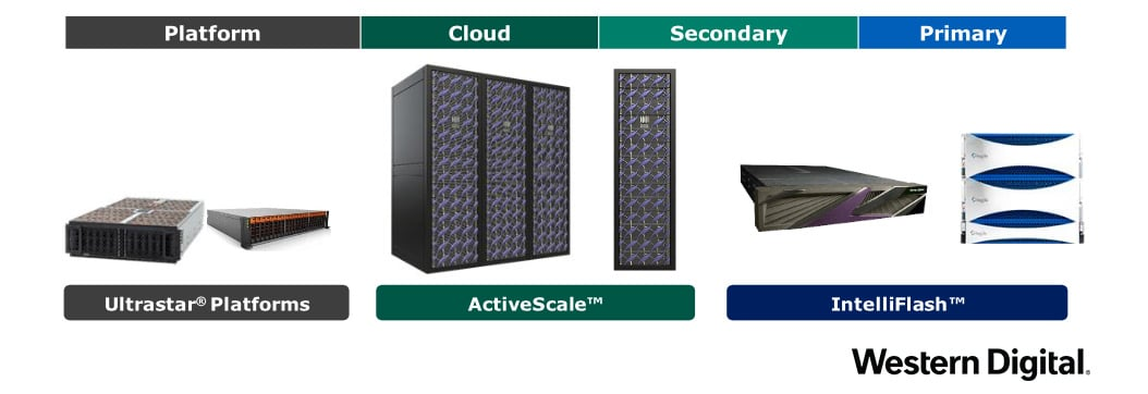 data center systems and platforms