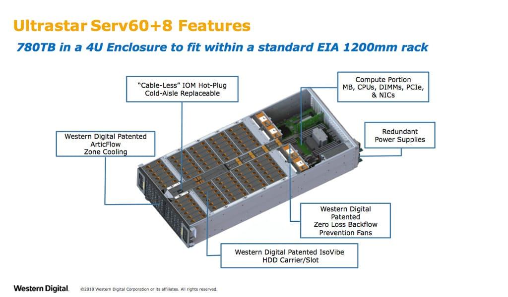 Ultrastar Serv60+8 Hybrid Storage Server Platform