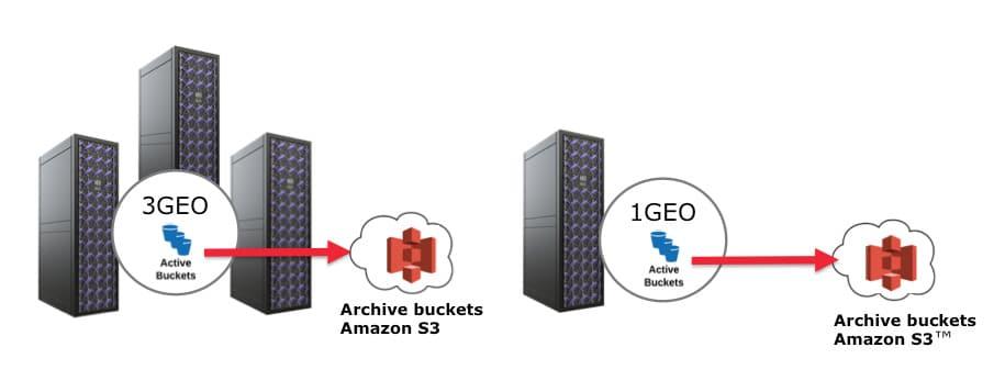 object storage asynchronous replication