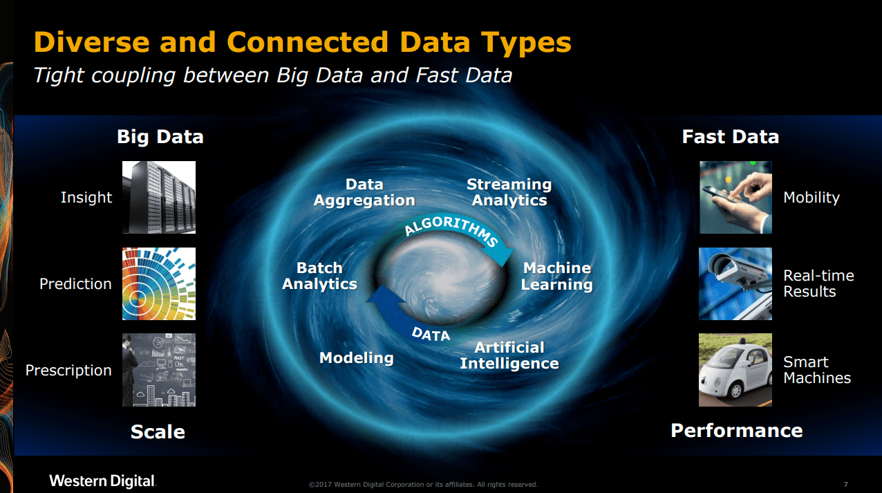 diverse and connected data