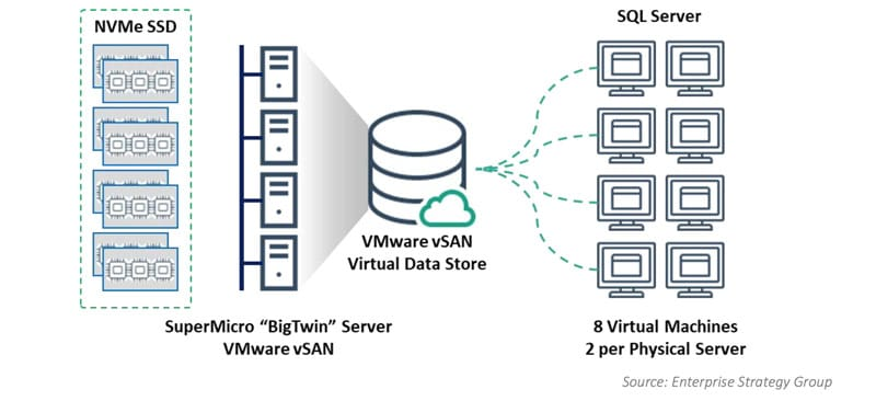 NVMe SSD vSAN - The ESG Lab Test Bed