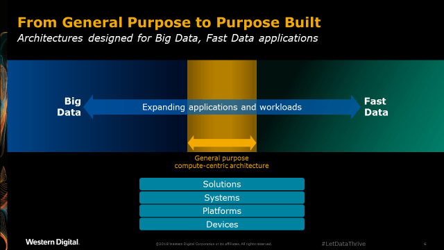 general purpose to purpose built