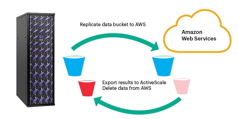 Hybrid cloud analytics workflow