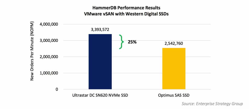 NVMe SSDs for VMware vSAN – Are They a Good Choice?