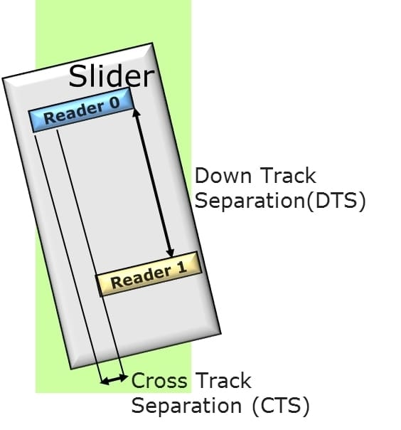 down track separation and cross track separation