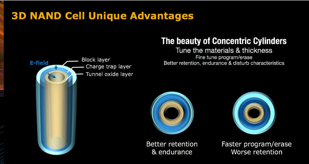 3D NAND cell - the advantage