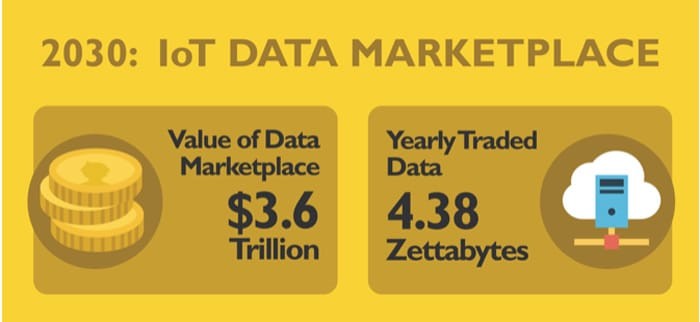Value of Data in IoT marketplace