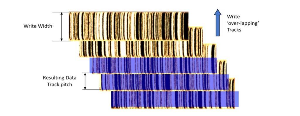 SMR HDD technology