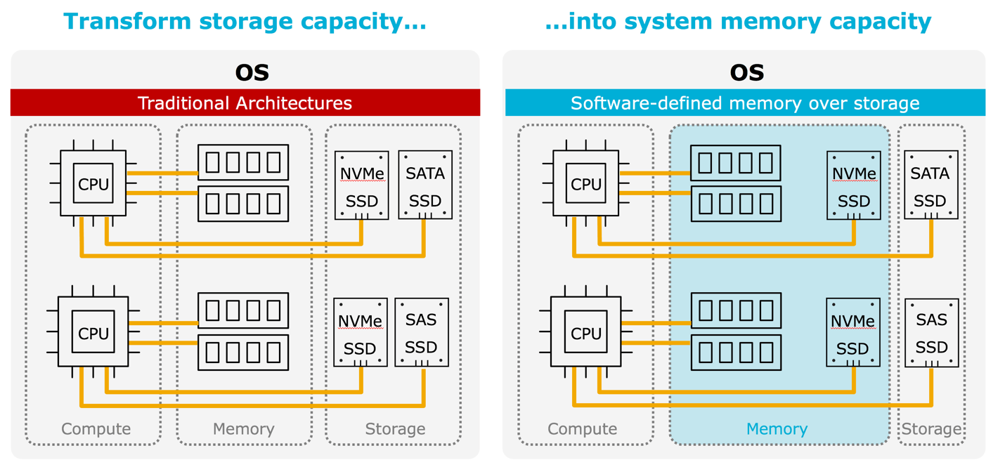 transform storage capacity into system memory capacity in-memory computing
