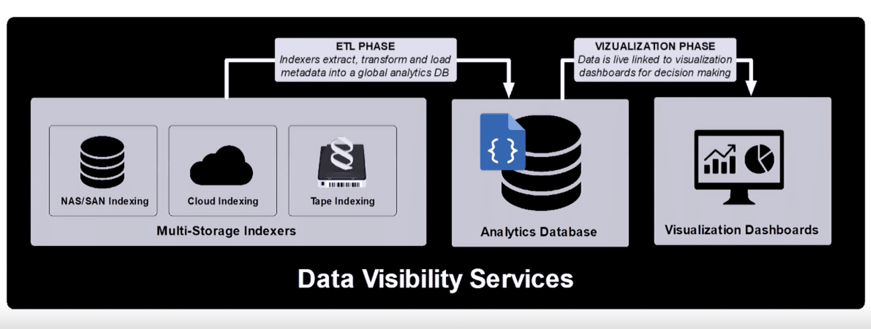 data visibility and mobility