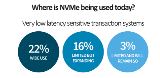 NVMe is your future