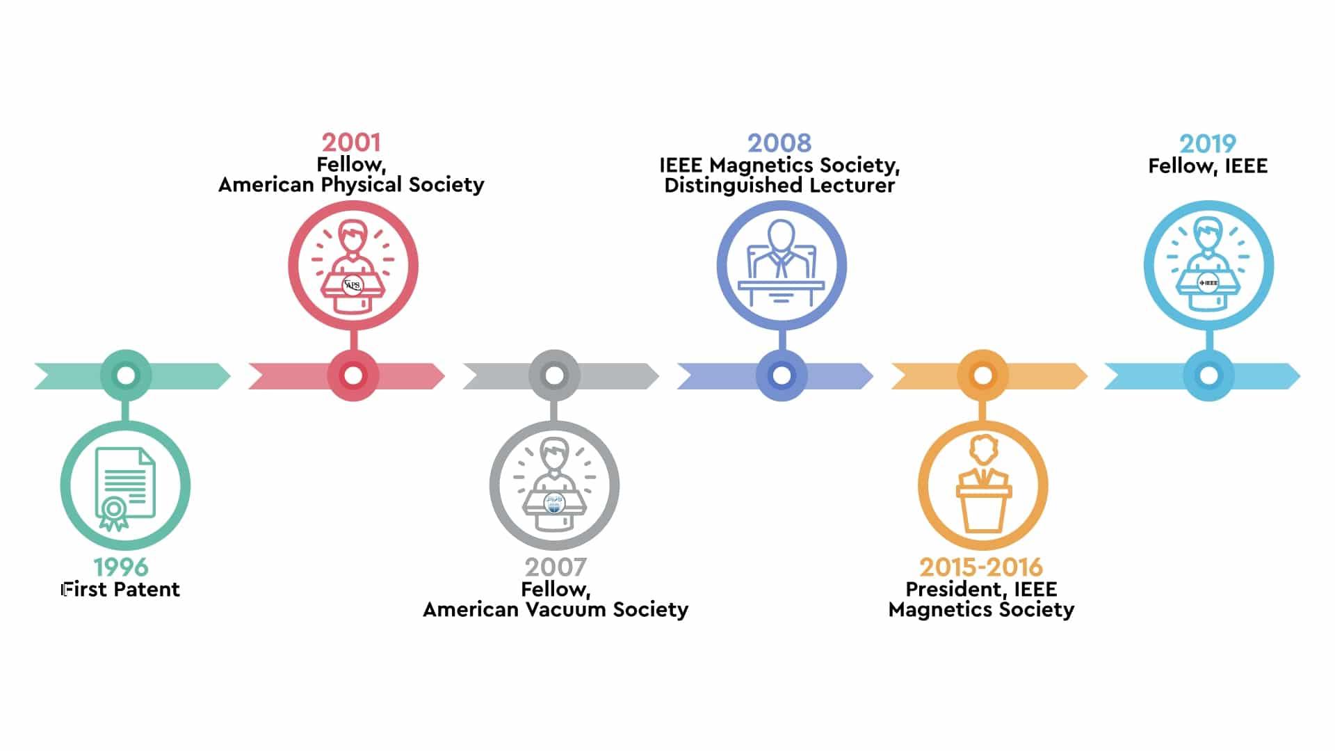 IEEE Fellow Bruce Terris timeline of career so far