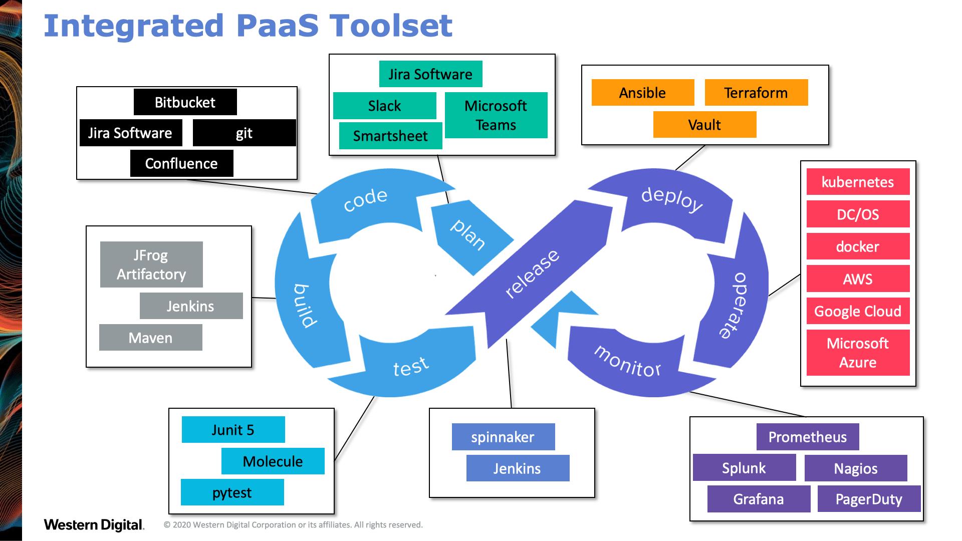 DevOps automation toolset