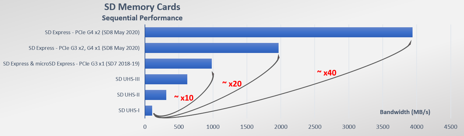 SD memory cards sequential performance