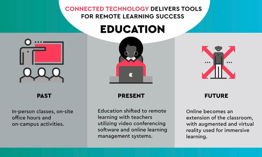 A visual representation showing how connected technology delivers remote learning success.