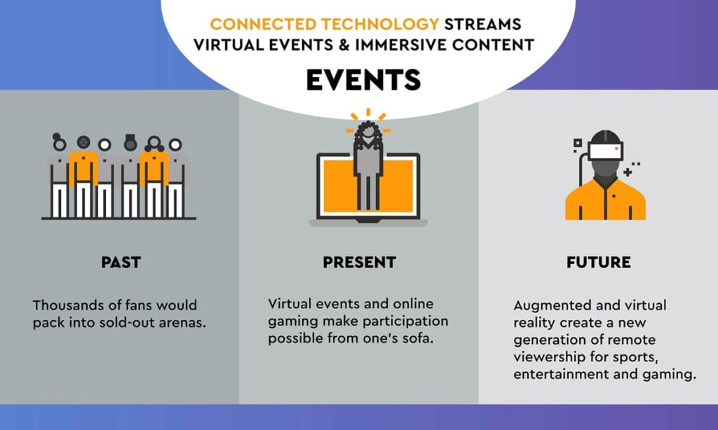 A visual representation showing how connected technology streams virtual events and immersive content.