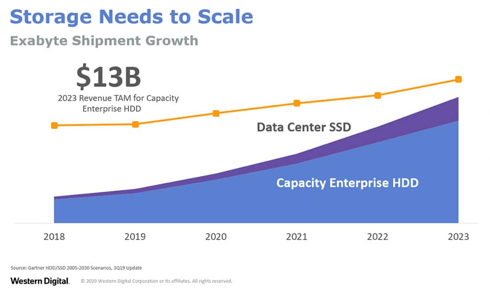 Enterprise HDD vs. SSD exabyte shipment growth