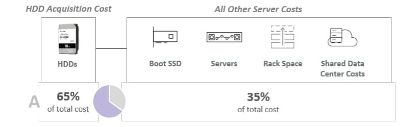 HDD Acquisition cost vs. other server costs