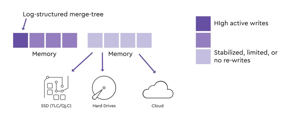 Log-structured merge tree