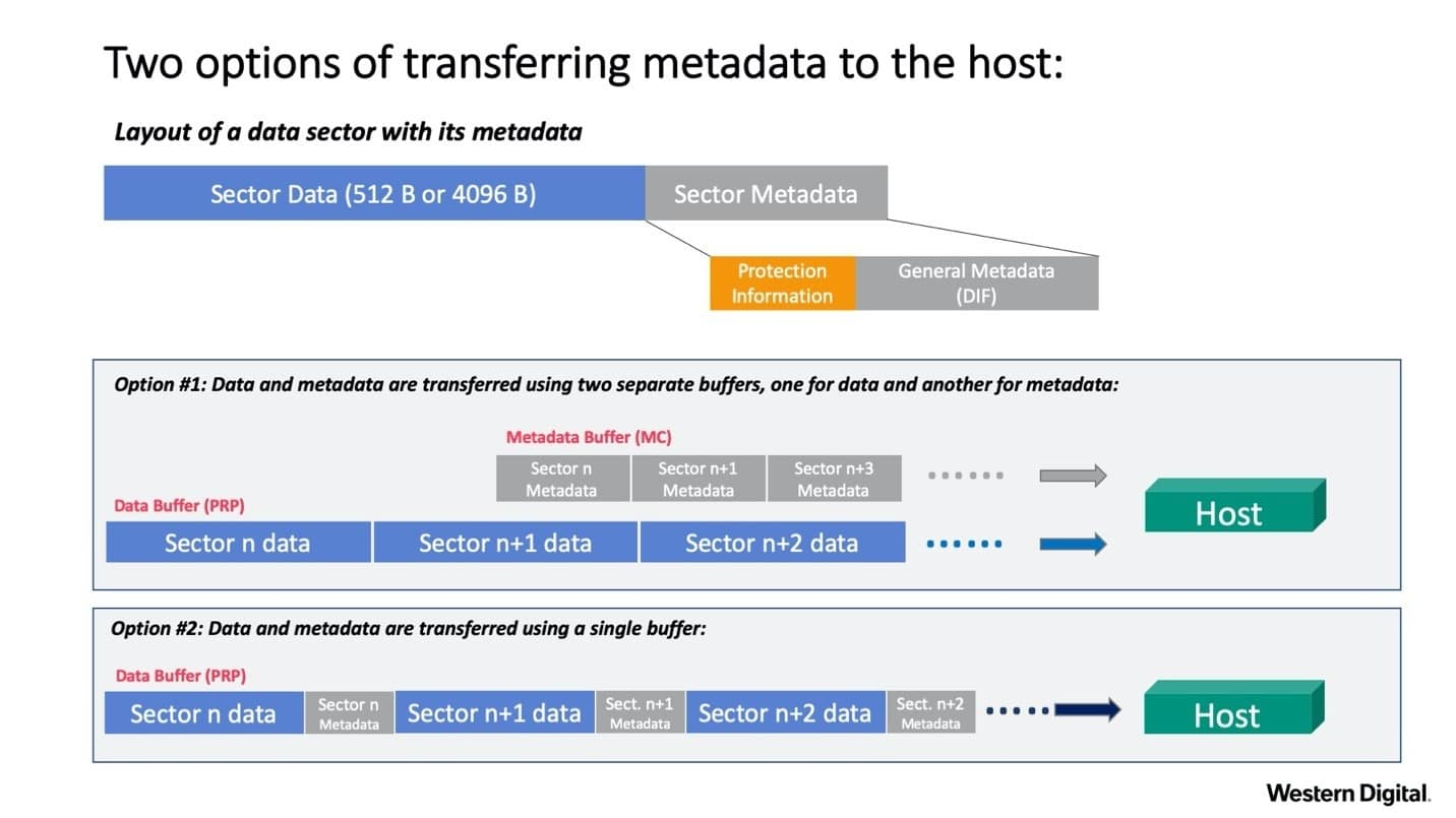 Two options of transferring metadata to the host