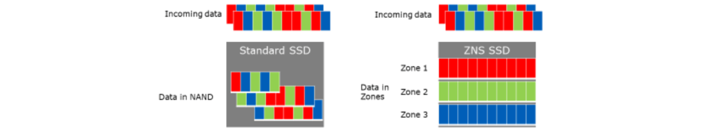 Incoming data in standard SSD versus ZNS SSD