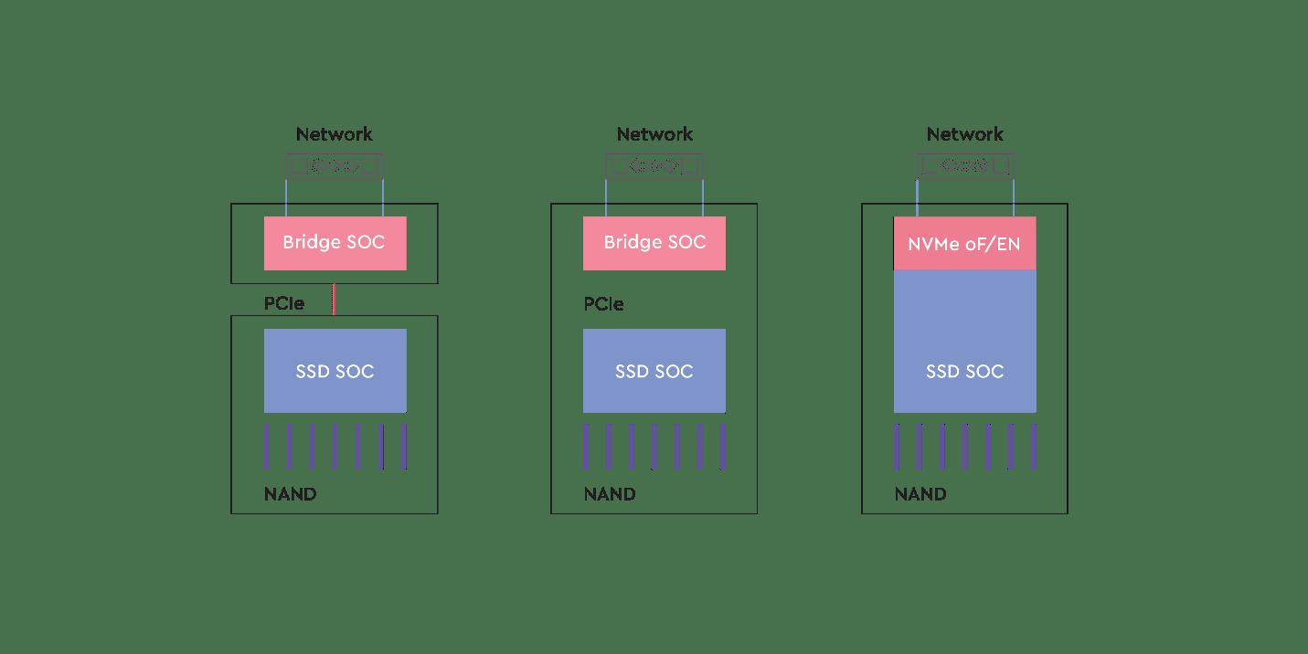 NVMe-oF SSD figure 3