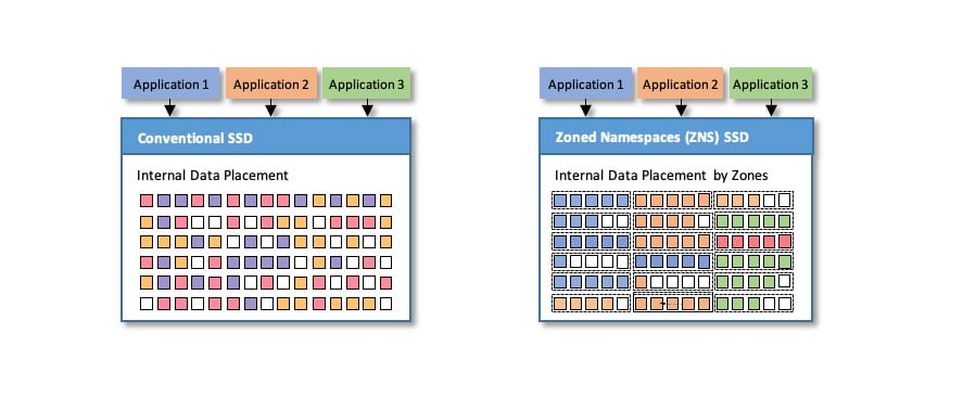 conventional vs. zoned namespaces SSD