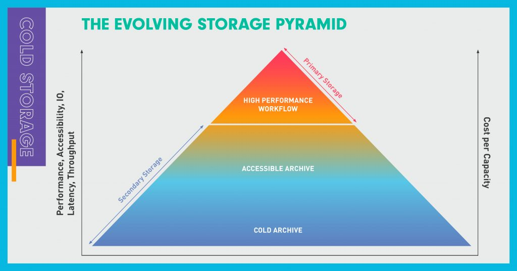 Diagram showing the storage pyramid with cold, warm and hot tiers.