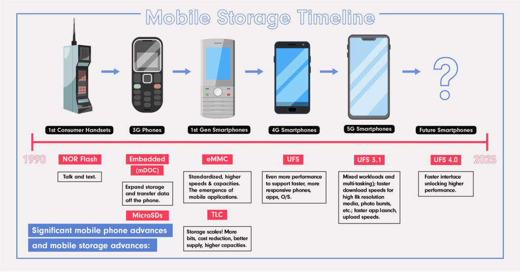 Timeline of mobile phone and mobile storage advances